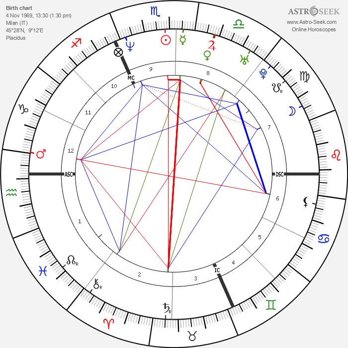 Diana Bianchedi - Astrology Natal Birth Chart
