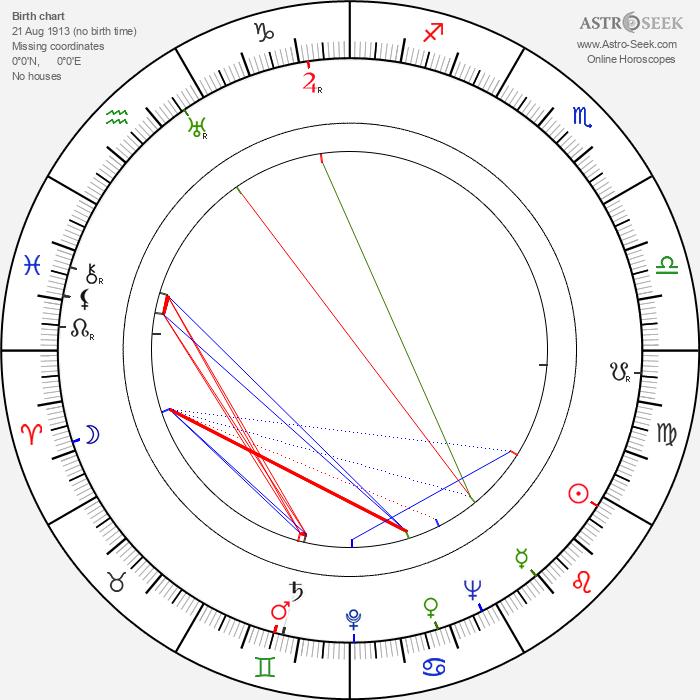 Diana Churchill - Astrology Natal Birth Chart