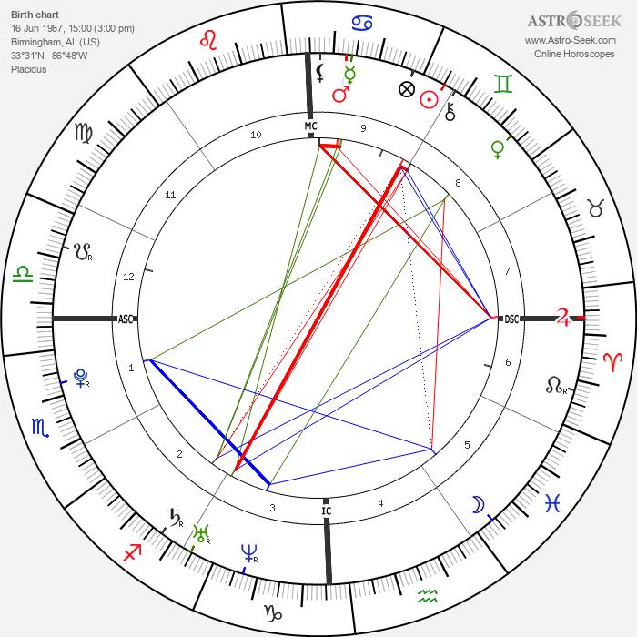 Diana DeGarmo - Astrology Natal Birth Chart