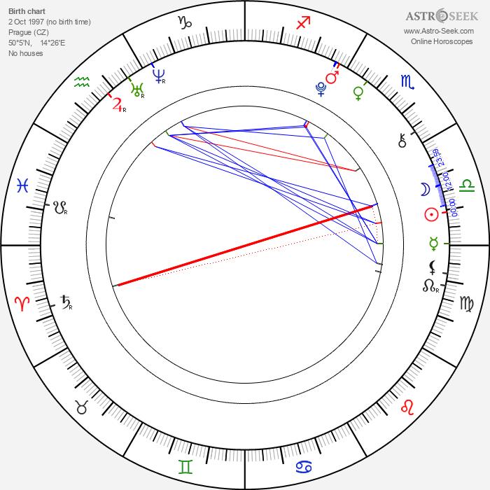 Diana Kahleová - Astrology Natal Birth Chart
