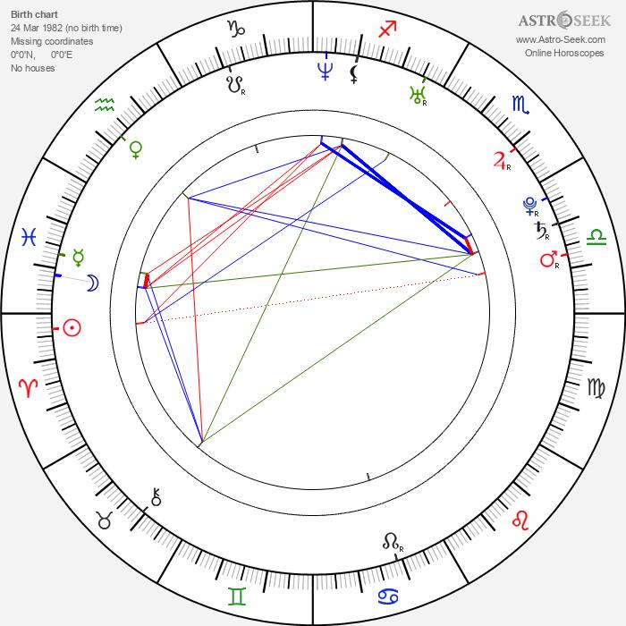 Diana Kobzanová - Astrology Natal Birth Chart