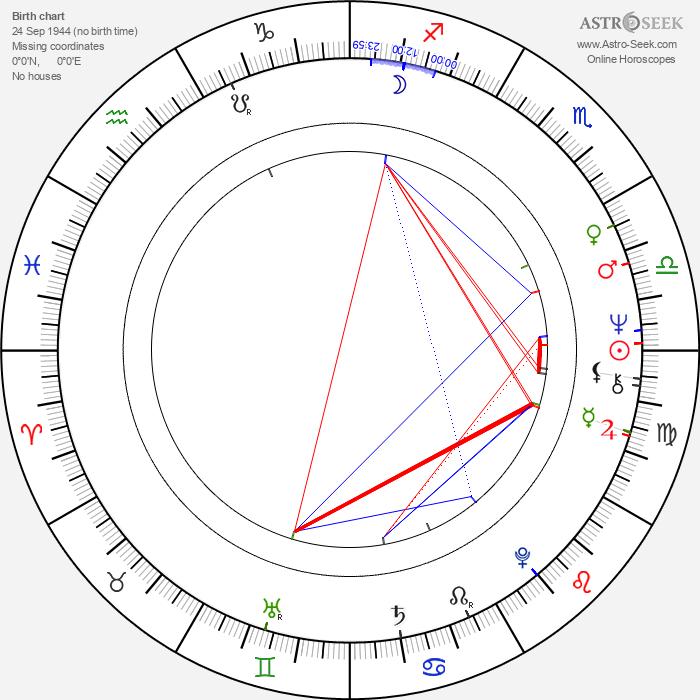 Diana Körner - Astrology Natal Birth Chart