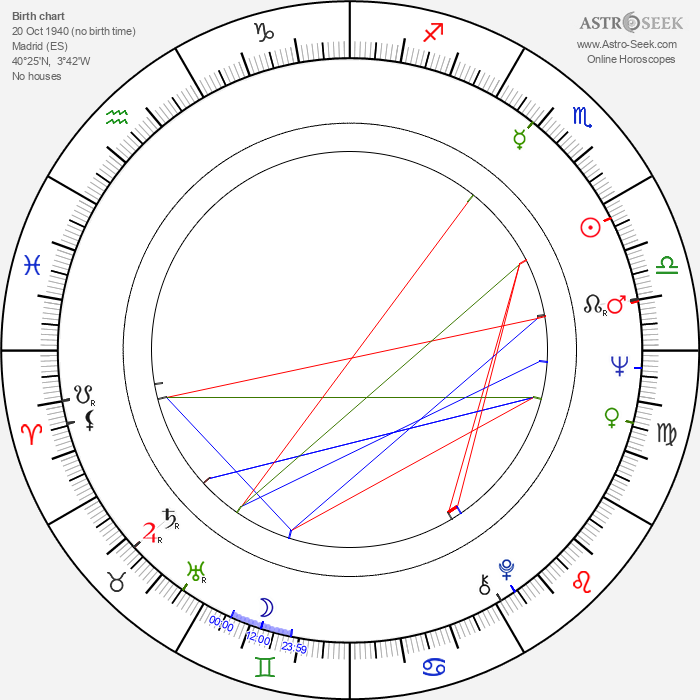 Diana Lorys - Astrology Natal Birth Chart