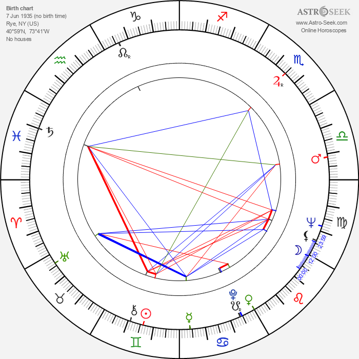 Diana Millay - Astrology Natal Birth Chart