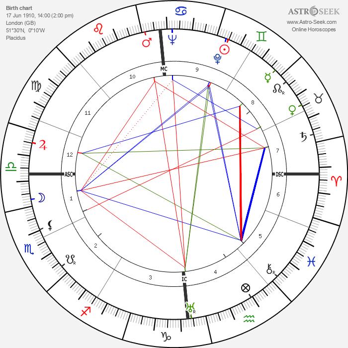 Diana Mosley - Astrology Natal Birth Chart