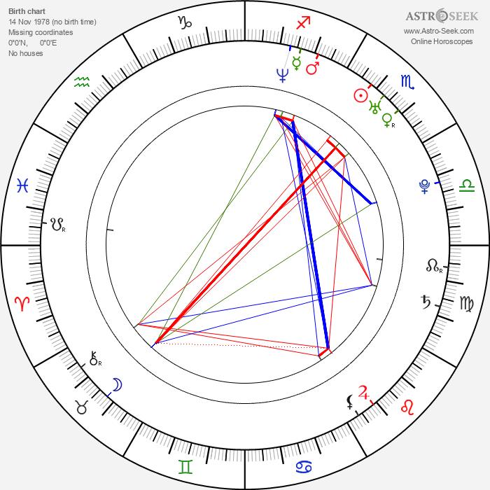 Diana Osorio - Astrology Natal Birth Chart