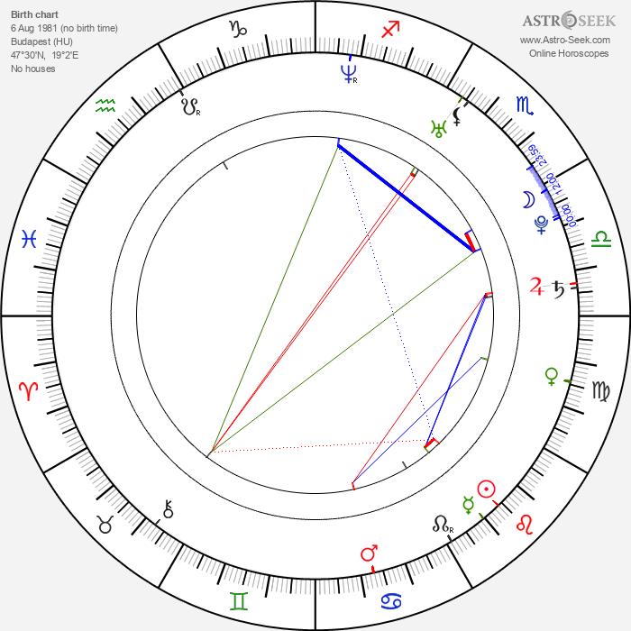 Diana Poth - Astrology Natal Birth Chart