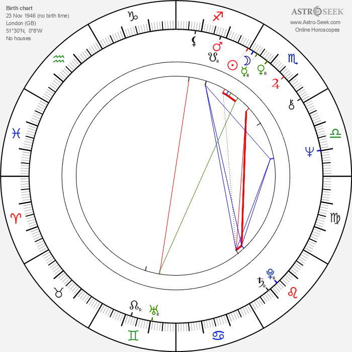 Diana Quick - Astrology Natal Birth Chart