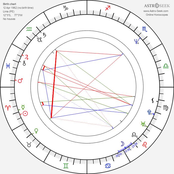 Diana Quijano - Astrology Natal Birth Chart