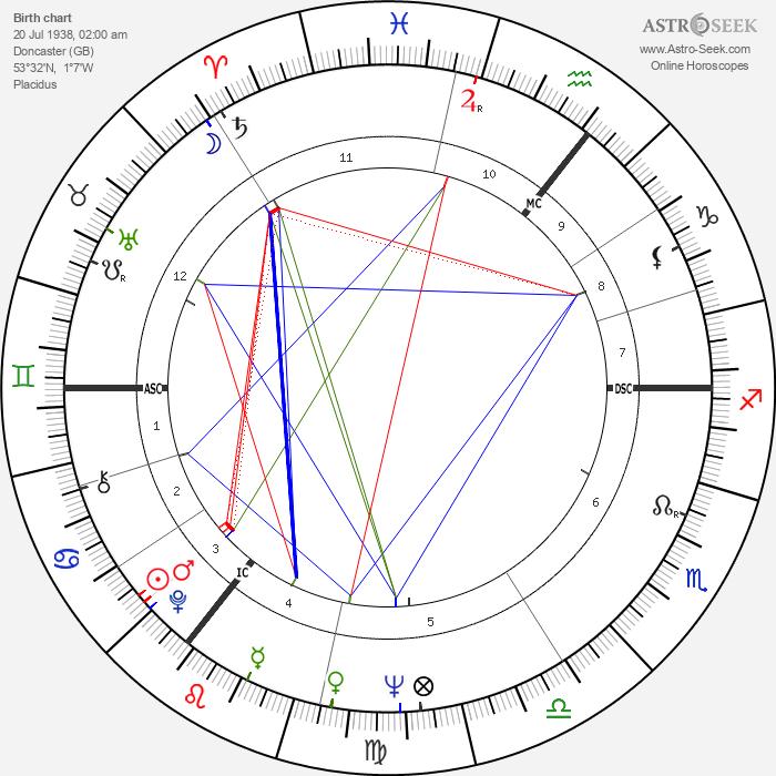 Diana Rigg - Astrology Natal Birth Chart