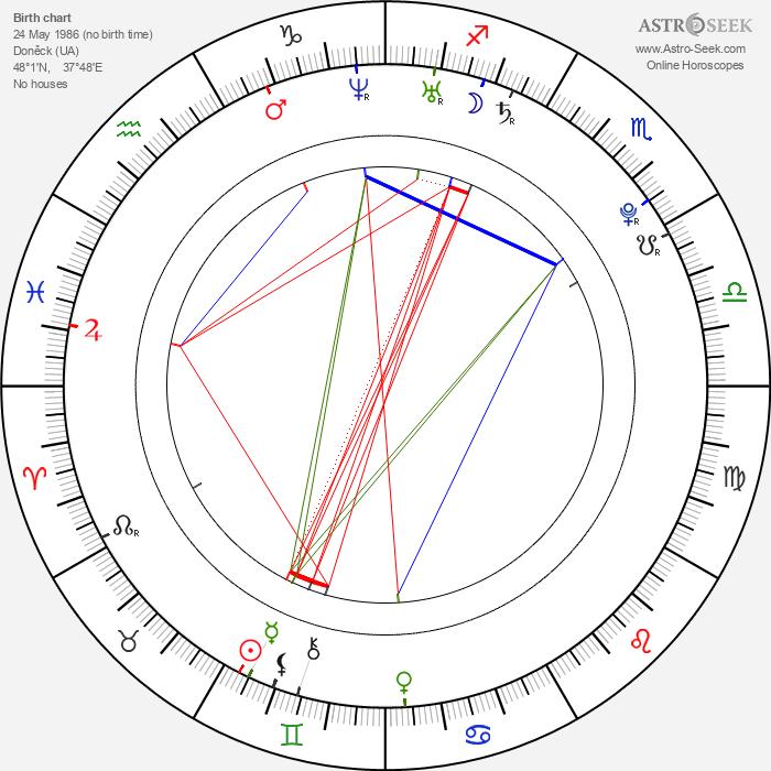 Diana Rudychenko - Astrology Natal Birth Chart