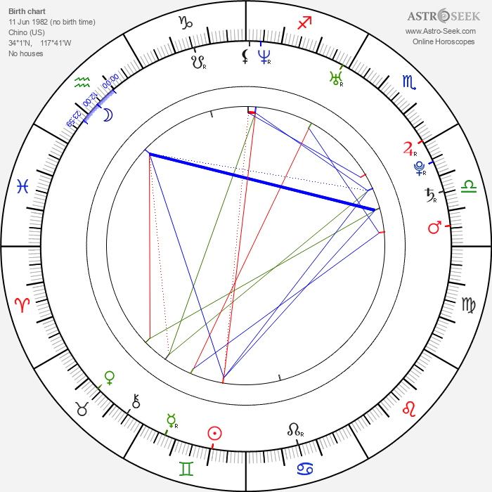 Diana Taurasi - Astrology Natal Birth Chart