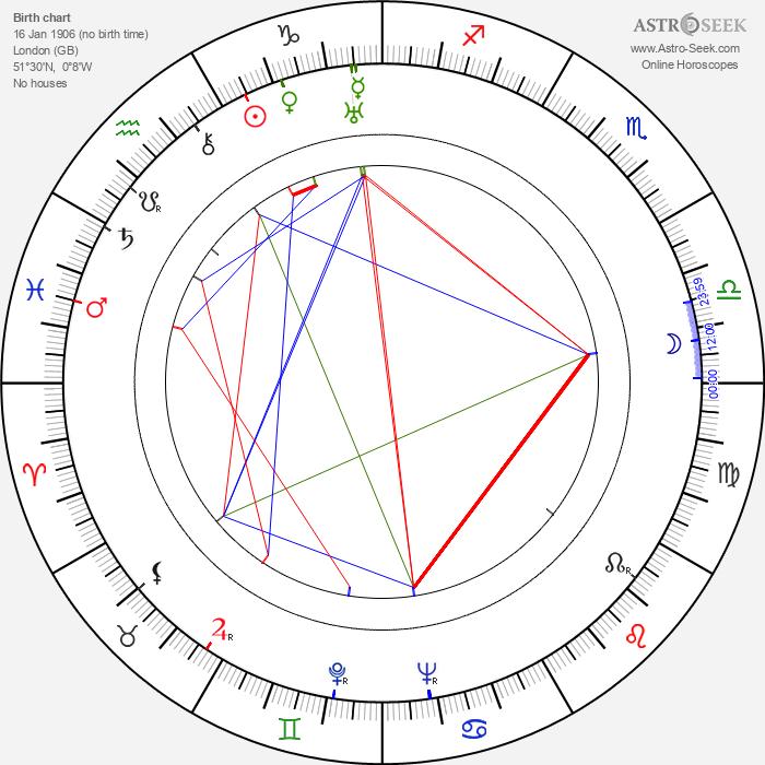 Diana Wynyard - Astrology Natal Birth Chart