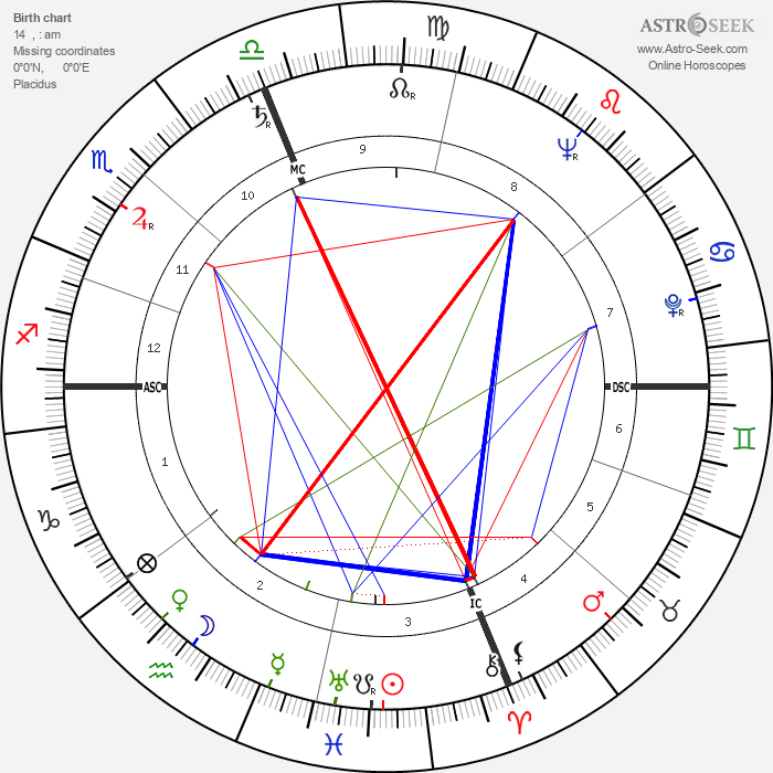 Diane Arbus - Astrology Natal Birth Chart
