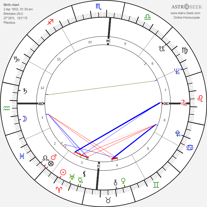 Diane Cilento - Astrology Natal Birth Chart