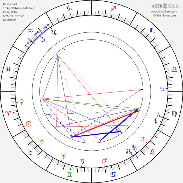 Diane Fletcher - Astrology Natal Birth Chart