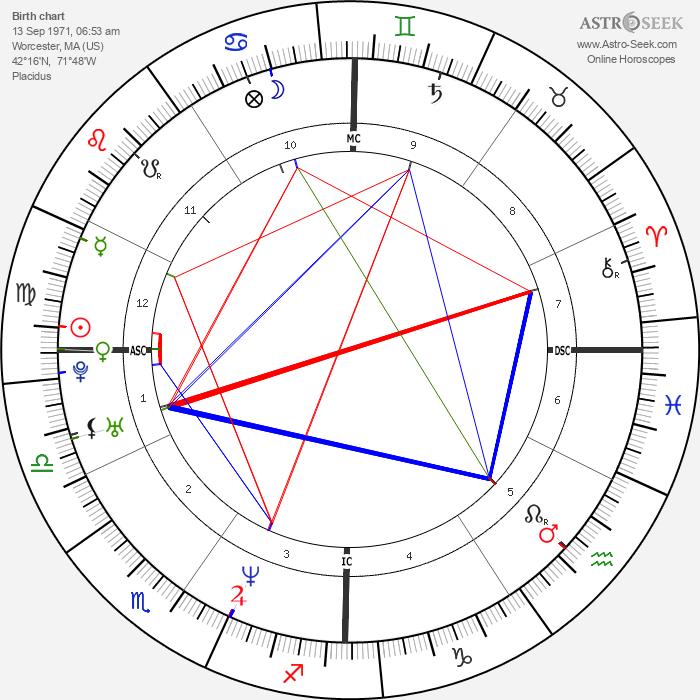 Diane Klimaszewski - Astrology Natal Birth Chart