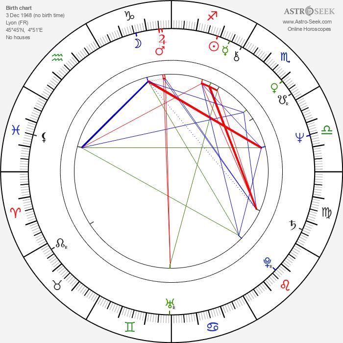 Diane Kurys - Astrology Natal Birth Chart