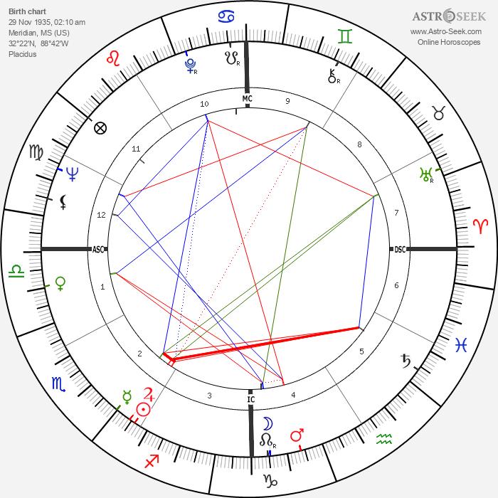 Diane Ladd - Astrology Natal Birth Chart
