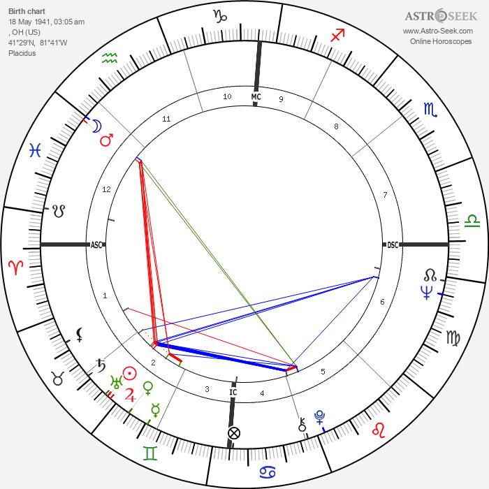 Diane McBain - Astrology Natal Birth Chart
