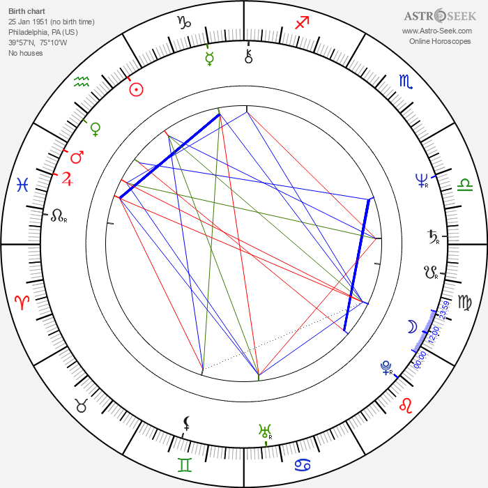 Diane Salinger - Astrology Natal Birth Chart