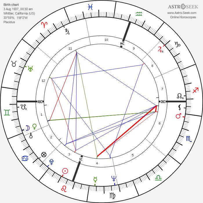 Diane Wakoski - Astrology Natal Birth Chart