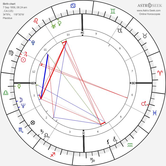 Diane Warren - Astrology Natal Birth Chart