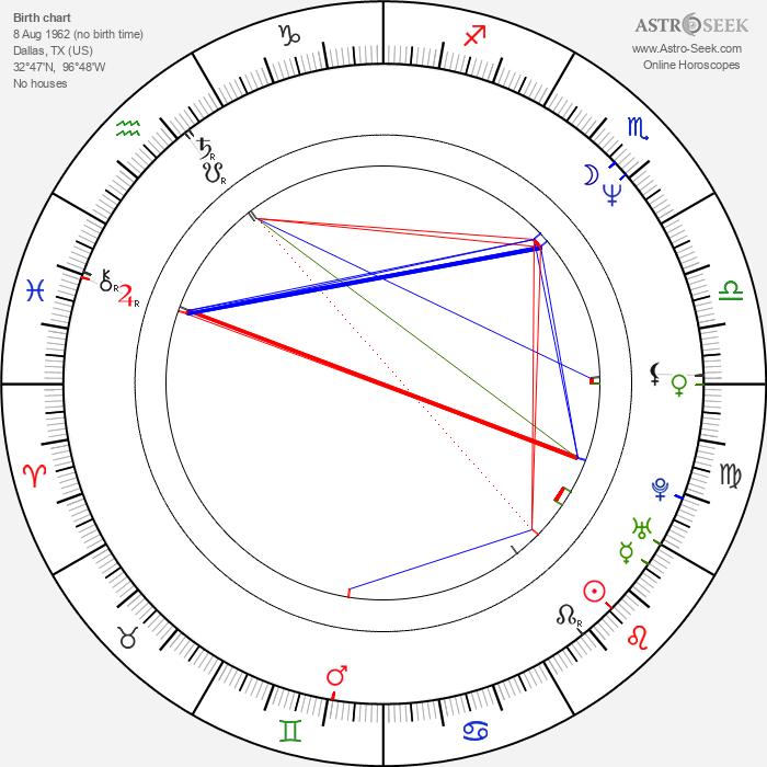 Dianna Hart - Astrology Natal Birth Chart