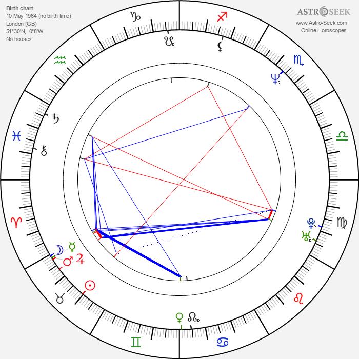 Diarmuid Gavin - Astrology Natal Birth Chart