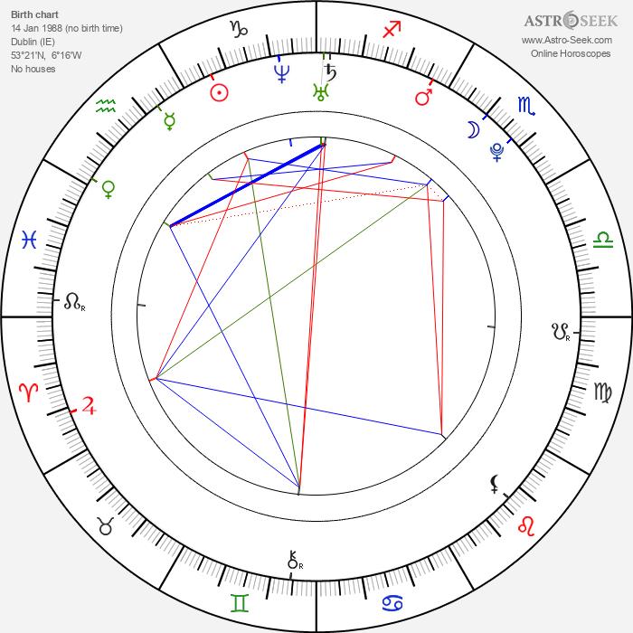 Diarmuid Noyes - Astrology Natal Birth Chart
