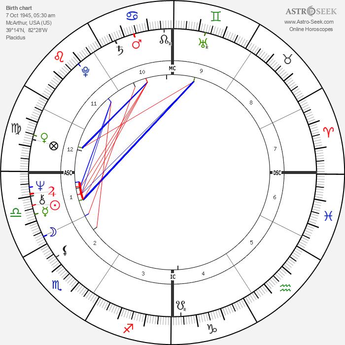 Dick Bates - Astrology Natal Birth Chart