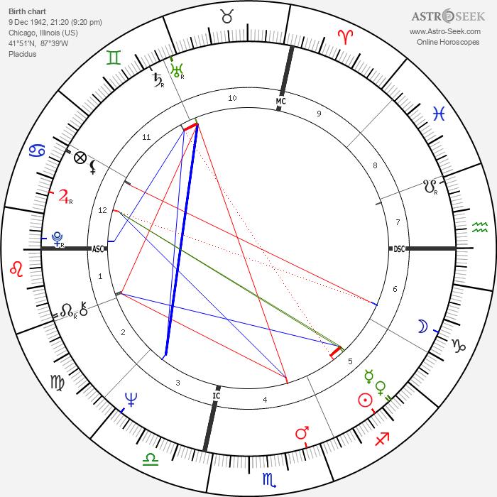 Dick Butkus - Astrology Natal Birth Chart