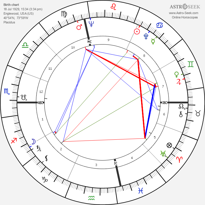 Dick Button - Astrology Natal Birth Chart