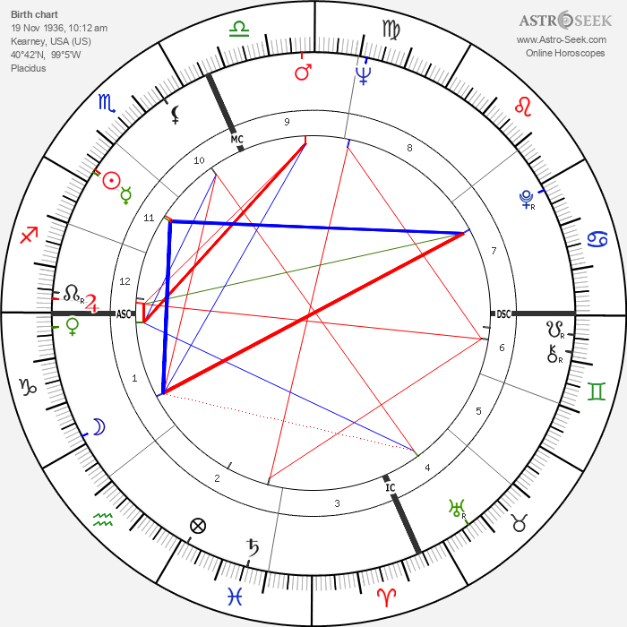 Dick Cavett - Astrology Natal Birth Chart
