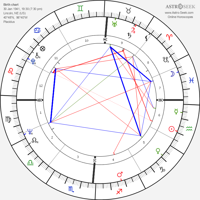 Dick Cheney - Astrology Natal Birth Chart