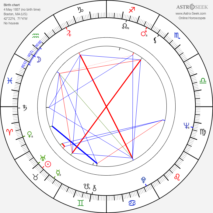 Dick Dale - Astrology Natal Birth Chart