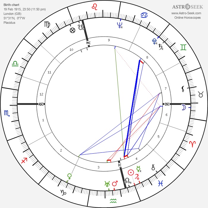 Dick Emery - Astrology Natal Birth Chart