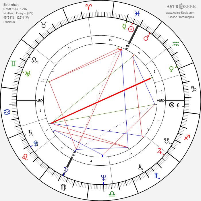 Dick Fosbury - Astrology Natal Birth Chart