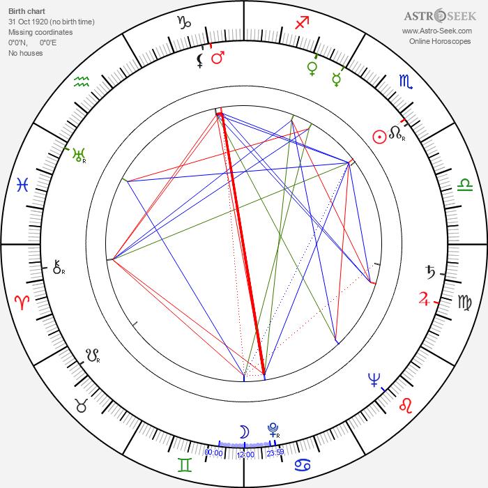 Dick Francis - Astrology Natal Birth Chart