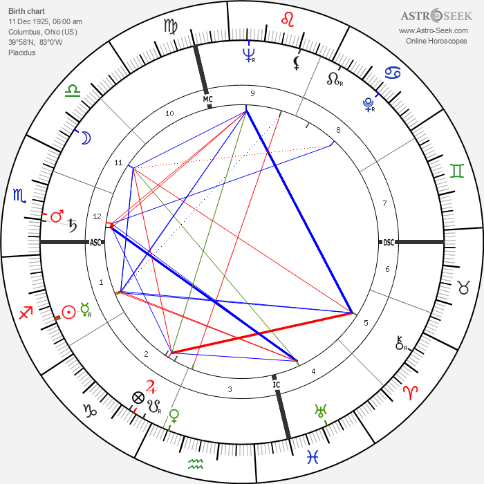 Dick Hoover - Astrology Natal Birth Chart