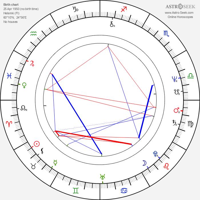 Dick Idman - Astrology Natal Birth Chart