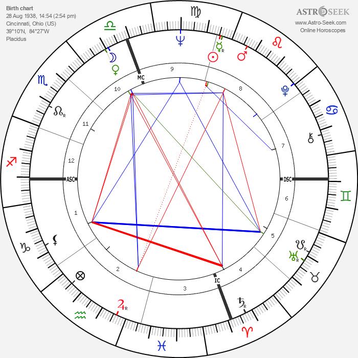 Dick LeMay - Astrology Natal Birth Chart