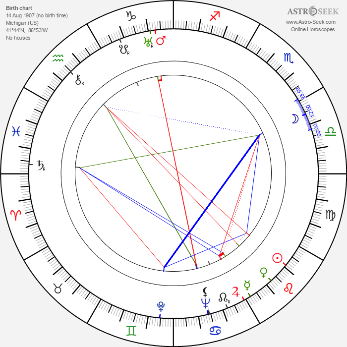 Dick Lundy - Astrology Natal Birth Chart