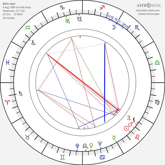 Dick Purcell - Astrology Natal Birth Chart