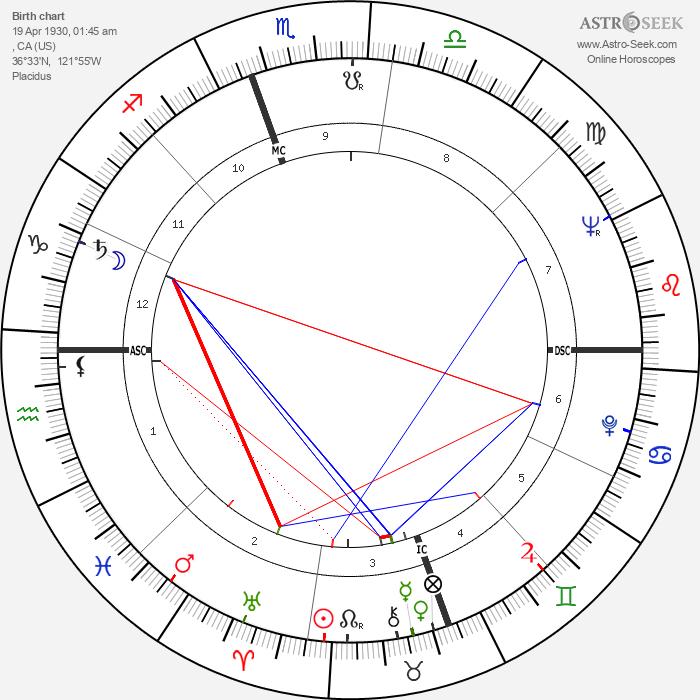 Dick Sargent - Astrology Natal Birth Chart