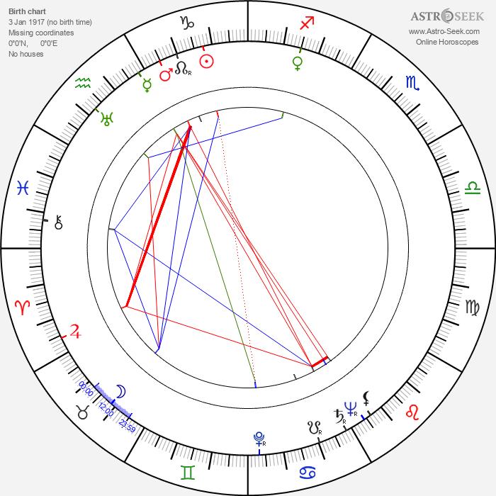 Dick Schulz - Astrology Natal Birth Chart