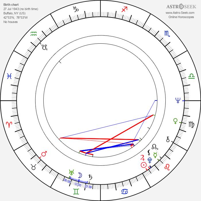Dick Stilwell - Astrology Natal Birth Chart