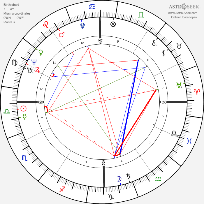 Dick Szymanski - Astrology Natal Birth Chart