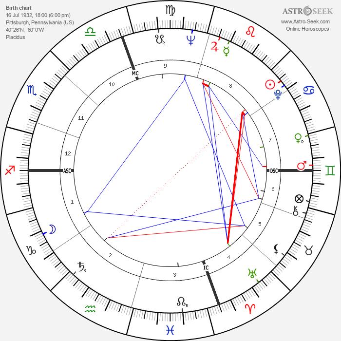 Dick Thornburgh - Astrology Natal Birth Chart