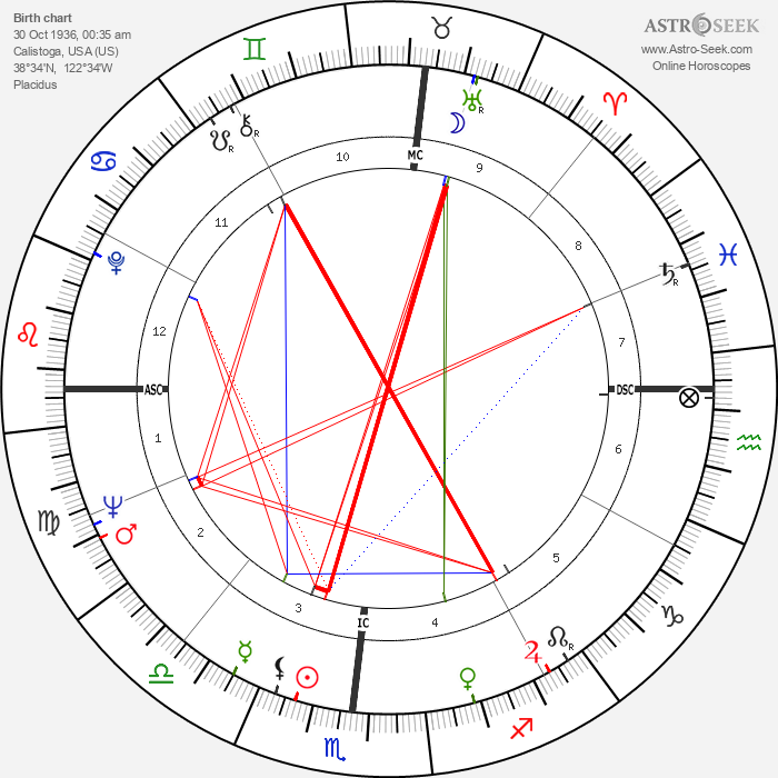 Dick Vermeil - Astrology Natal Birth Chart